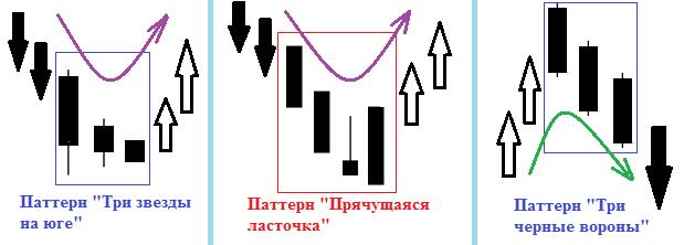 Рис.2 Различия в структуре паттернов, используемых в свечном анализе