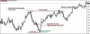 Рис.3 Пример валютной торговли с использованием сигнала паттерна «Прячущаяся ласточка»