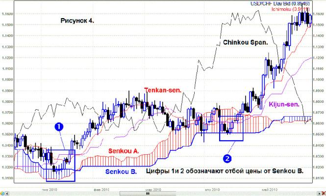 отбой цены от Senkou Span B