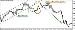 Рис.2 Поведение цены после пробития нижней трендовой линии