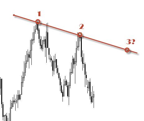 построение линии тренда по двум точкам