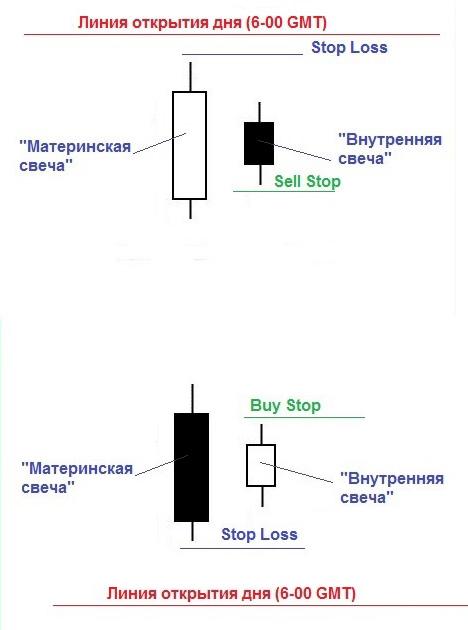 установка ордеров по ТС «DIBS Method»