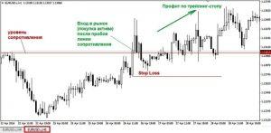 Торговая стратегия «Base 150» . График H1