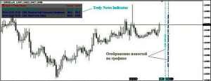 индикатор  Truly News Indicator  на графике