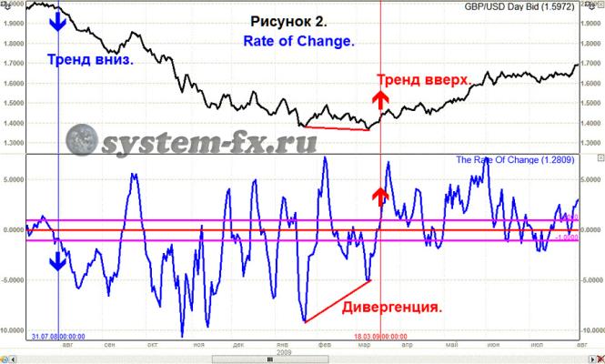 индикатор Rate of Change