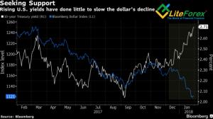 Динамика доллара и доходности облигаций
