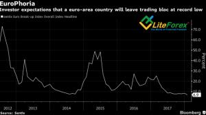 Динамика вероятности распада еврозоны
