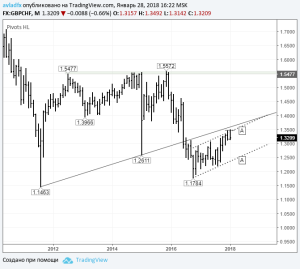 gbpchf_monthly