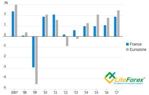 Динамика ВВП еврозоны и Франции