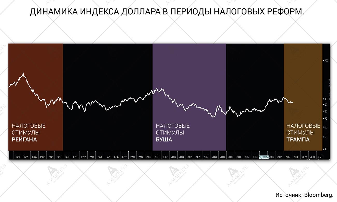 Обзор динамики курсов на форекс крепление заушника к оправе форекс