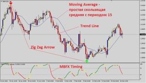 Торговый шаблон для стратегии  Trend Reversal Strategy