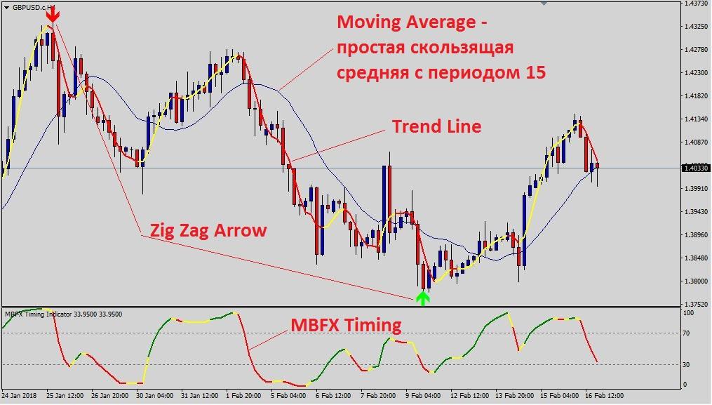 Свободный forex валют сигнализирует ежедневно forex стратегия, системы