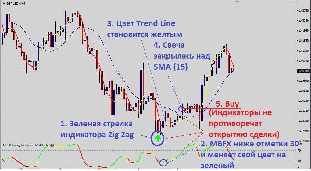 условия для покупки по ТС Trend Reversal Strategy
