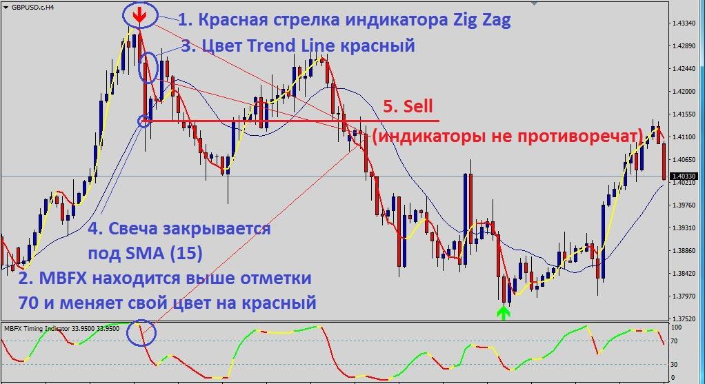 условия для продажи по ТС Trend Reversal Strategy
