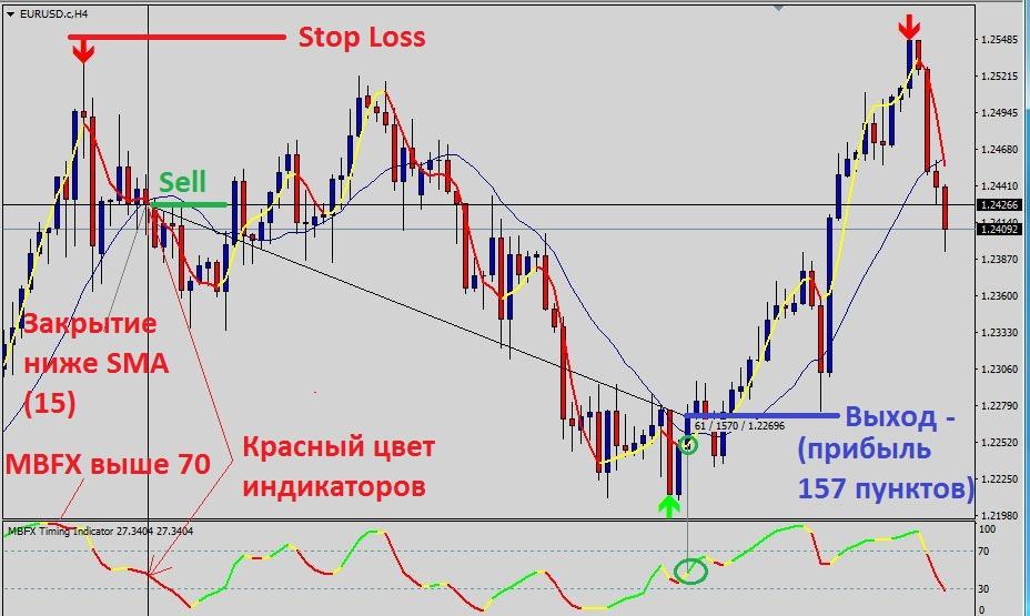 пример торговли по Trend Reversal Strategy