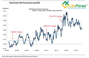 Динамика спекулятивных позиций по доллару