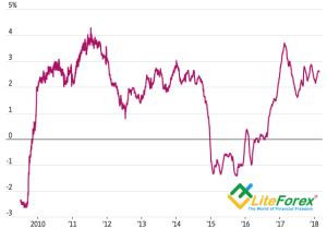 Динамика PCE от PriceStats