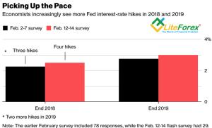 Прогнозы по ставке ФРС