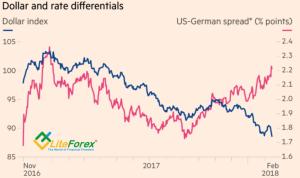 Динамика дифференциала доходности облигаций и индекса USD