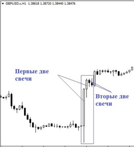 комбинации свечей при продаже актива