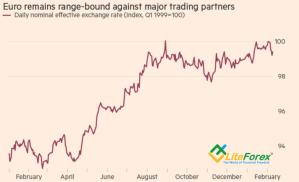 Динамика взвешенного по торговле курса евро