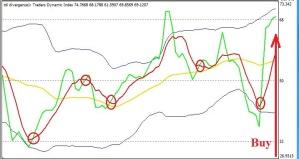 сигнал индикатора TDI на покупку при агрессивном методе торговли
