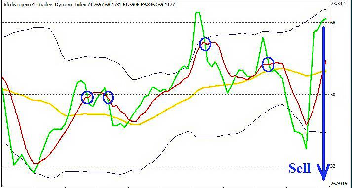 сигнал индикатора TDI на продажу при агрессивном методе торговли