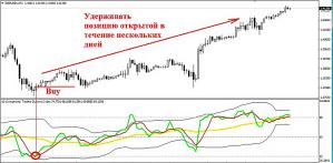 среднесрочная торговля с индикатором TDI