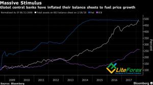 Динамика балансов ведущих центробанков мира