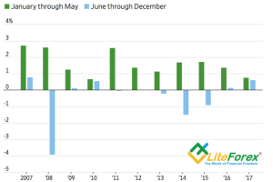 Сезонная динамика американской инфляции