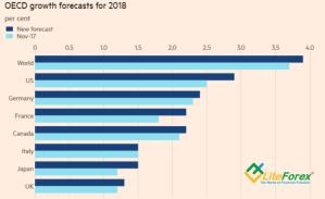 Прогнозы ОЭСР
