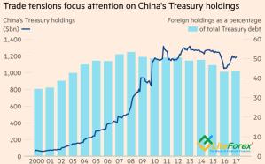 Динамика объемов и доли казначейских облигаций США в структуре резервов Китая