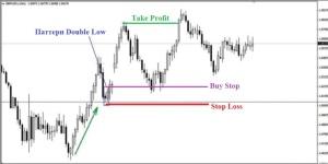 Торговля по Паттерну «Double High/Double Low»  с меньшими рисками