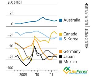 Динамика торгового баланса США с отдельными странами