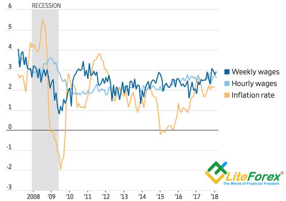 Динамика оплаты труда и инфляции в США