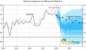Прогноз по ВВП еврозоны от Fulcrum Asset Management