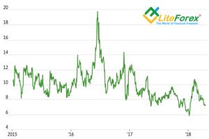Динамика средней волатильности по евро, фунту и иене