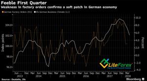 Динамика немецких индикаторов