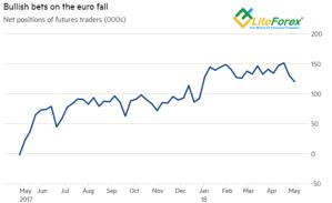 Динамика спекулятивных позиций по евро