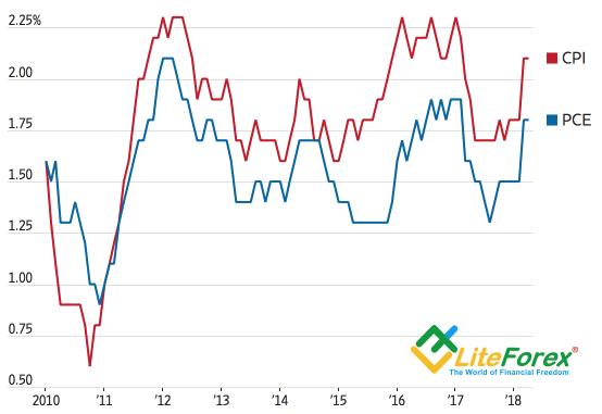 Динамика инфляции в США