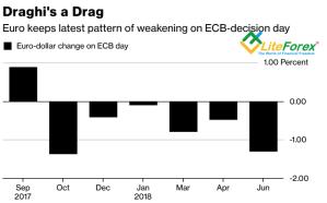 Реакция евро на заседания ЕЦБ