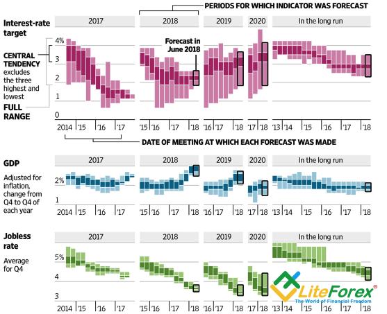 Прогнозы FOMC