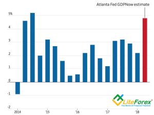 Динамика ВВП США