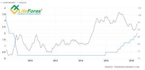 Динамика ставки ФРС и индекса USD