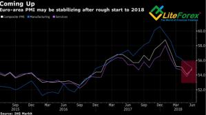 Динамика деловой активности еврозоны