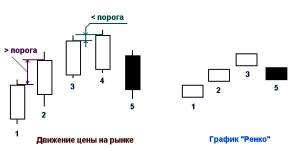 построение графика Ренко