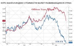 Курс юаня и индекс валют EM
