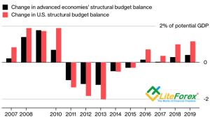Динамика структурного баланса бюджета