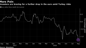 Динамика рисков разворота по евро