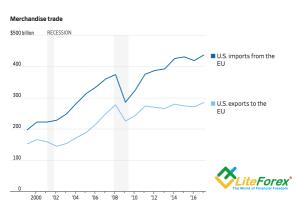 Динамика американских импорта и экспорта в ЕС